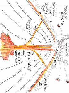 Drawn volcano part a - Pencil and in color drawn volcano ...