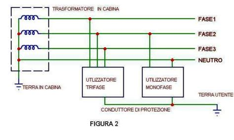 Tralicci Alta Tensione Distanza Di Sicurezza by Messa A Terra E Rumore Integrationmag It