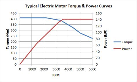 Electric Motor Torque by Hybrid Electric Vehicles Are More Efficient Geotab
