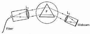 The Schematic Diagram Of The Spectrometer   U201cs U201d   U201cp U201d   U201cl1