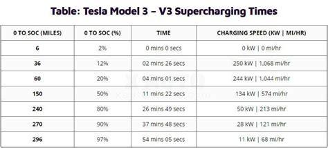 Get Tesla 3 Charging Speed Images