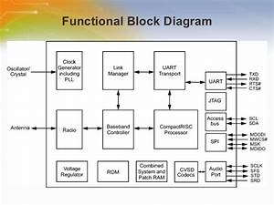 Bluetooth U00ae Serial Port Micro Module