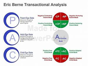 58 best images about Transactional analysis on Pinterest