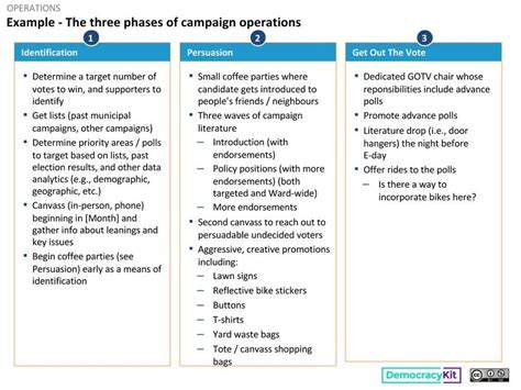 Contact Strategy Template by Operations Voter Contact Phases Strategy Template