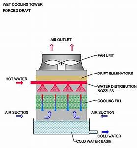 How Cooling Towers Work  Diagram  Pictures  U0026 Principles