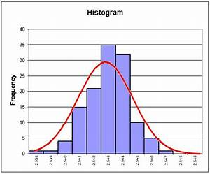 Histogram From Part 2   How And Why Spc Works   With Normal Curve