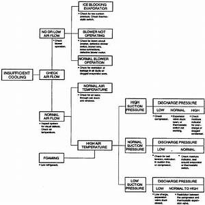 Air Conditioning System Troubleshooting Logic Tree