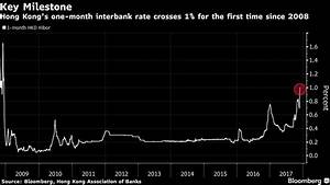 HK interbank rate tops 1% for 1st time since 2008 - The ...