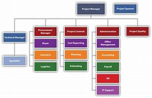 Typical Organizational Chart Of A Construction Company Project Organization