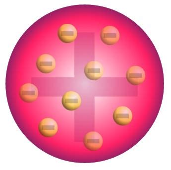 What Is The Plum Pudding Atomic Model? - Universe Today