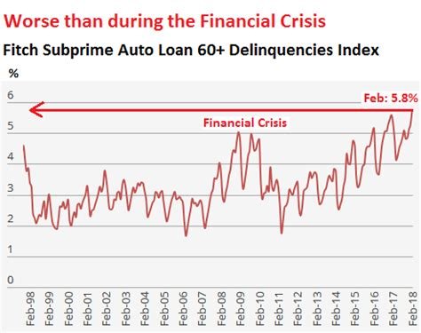 credit bubble  burstin wave  bankruptcies sweeps