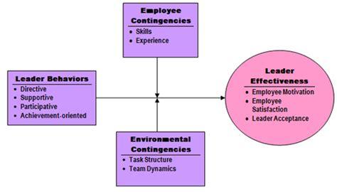 pathgoal leadership model   motivate employees