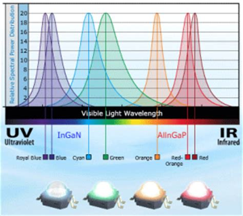 What are LED's - Energy Economics LEDS Costa Rica