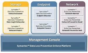 Define Confidential Symantec Data Loss Prevention Enforce Platform Symantec