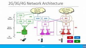 Simplified Call Flow Signaling  2g  3g Voice Call