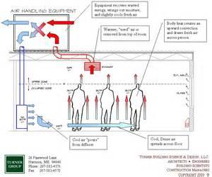designer ventilator displacement ventilation design