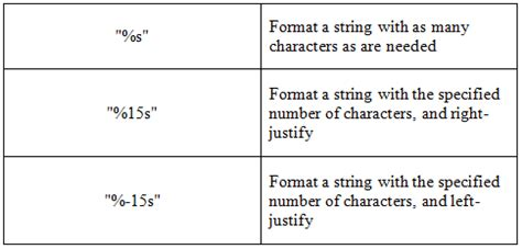 Formatted Strings In Java