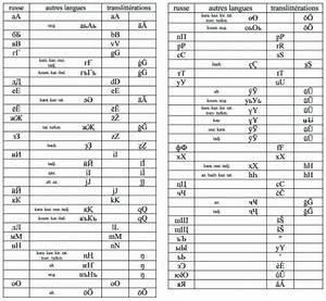 La Centrale Alphabet : tables de translitt ration ~ Maxctalentgroup.com Avis de Voitures