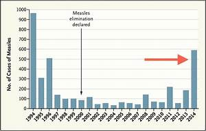 Measles Outbreak In Us At 20-year High