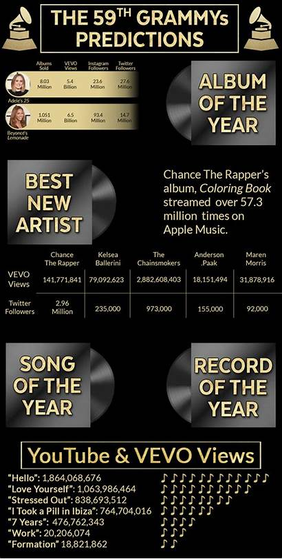 Grammy Awards Predictions Winner Win Could Album