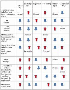 Refrigeration Troubleshooting Chart Refrigeration And