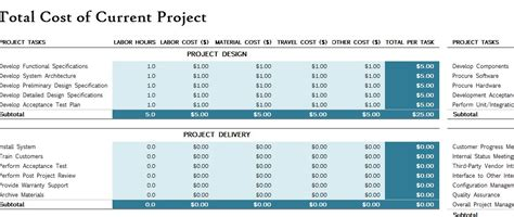 project financial plan  excel templates