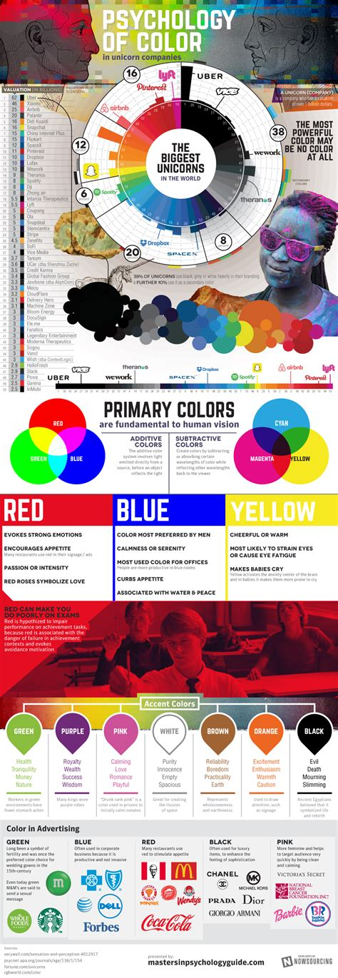 Psychology Of Color In Business [infographic]