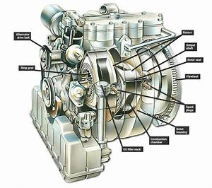 How A Rotary Wankel Engine Works