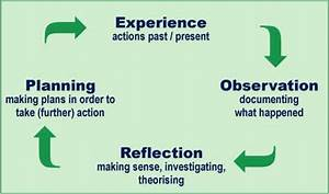 Learning Theories Chart Being A Reflective Practitioner Imbringingsexyblog