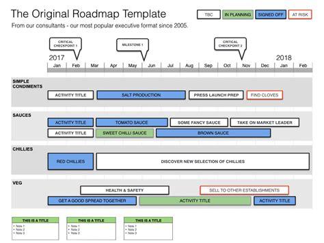 keynote product roadmap template  format