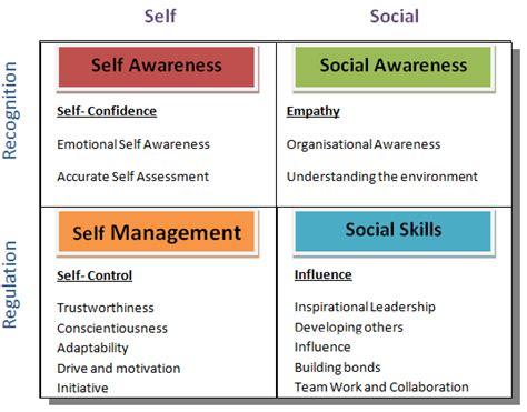 emotional intelligence resources