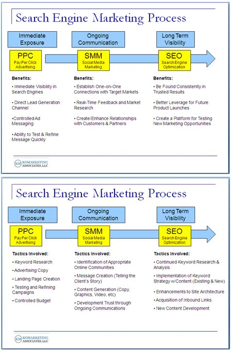 search engine marketing meaning 6 seo infographics visualizing the marketing value of seo