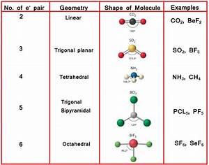 Diagram Of Co2 Vsepr Crystal Structure Of CO2 ~ Elsavadorla