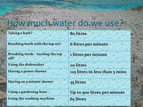 How Much Water Does A Shower Use Per Minute Save Our Water Powerpoint