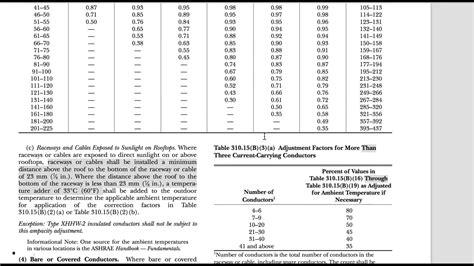 calculate conductor ampacity  temperature correction youtube