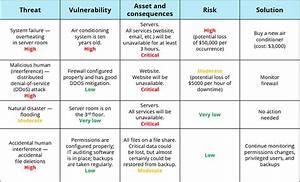 threat vulnerability risk assessment template - information security risk assessment checklist