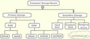 Primary Storage Devices Of Computer | www.pixshark.com ...