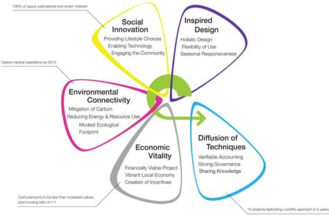 sustainable design principles images green building
