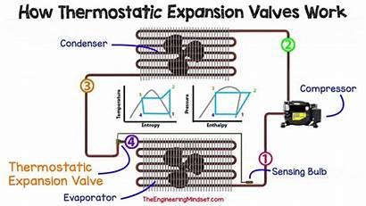 Expansion Refrigeration System Thermostatic Valves Txv Hvac