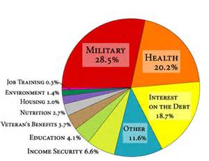 Where Does Our Tax Money Go Pie-Chart