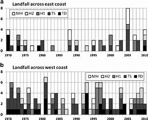 Number Of Tropical Cyclone Landfalls Along The East   A   And West   B