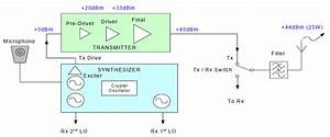 Radio Frequency Performance Parameters  U2013 Transmitter