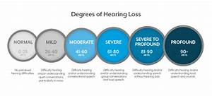 What Are The Different Degrees Of Hearing Loss