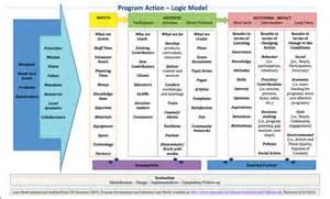 Program Logic Model Examples