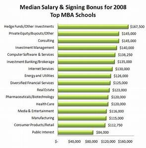 typical salaries and bonuses in business job areas for top With it career salary