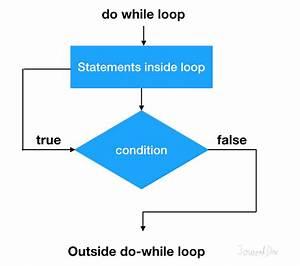 Java Do While Loop