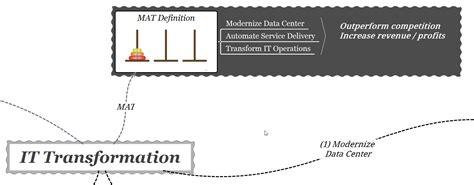 doormat definition it transformation mat un approccio pratico it
