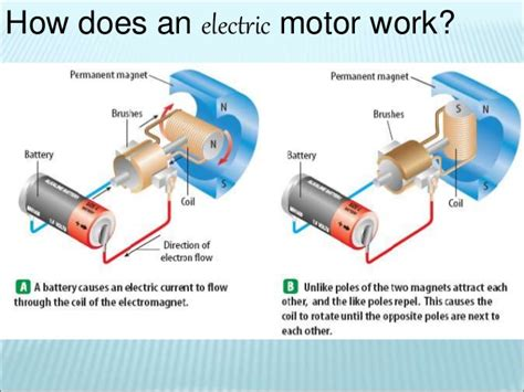 Electric Motor Works by Electricity Magnetism And Electromagnetism