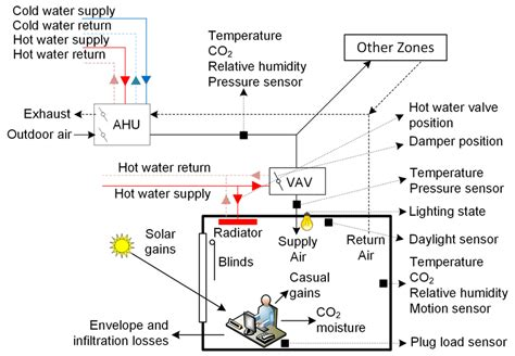 Simple Hvac Schematic Diagram by 1 A Schematic Of A Simple Vav Ahu System