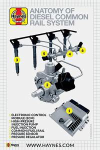 Simple Guide To Diesel Common Rail Injection